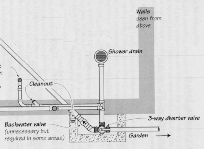 http://www.madrono.org/greywater-plan.jpg